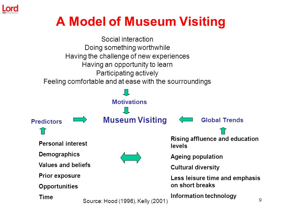 A Model of Museum Visiting