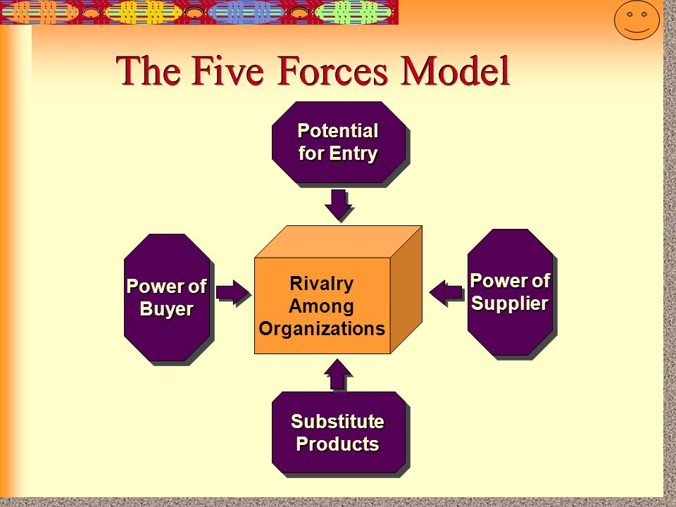 The Five Forces Model Potential for Entry Rivalry Power of Power of