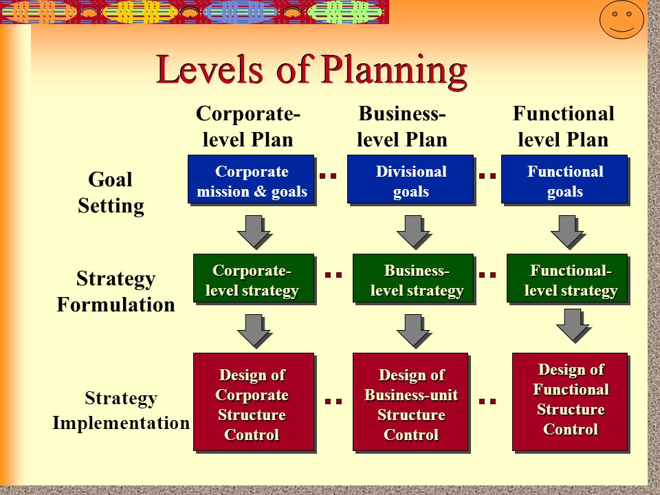 Levels of Planning level Plan Goal Setting Formulation Strategy