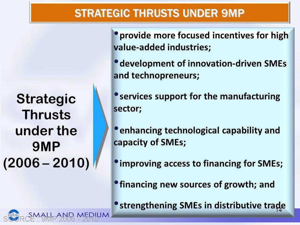 Strategic Thrusts under the 9MP