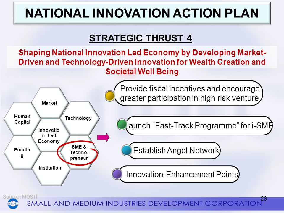 NATIONAL INNOVATION ACTION PLAN