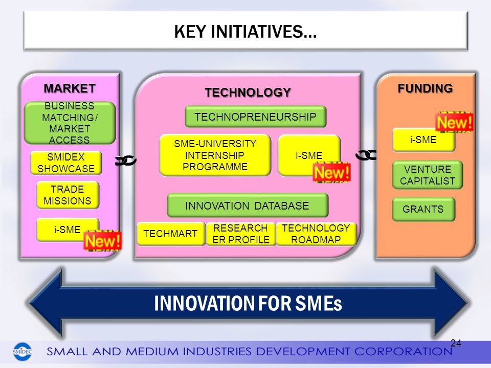 INNOVATION FOR SMEs KEY INITIATIVES… MARKET TECHNOLOGY FUNDING
