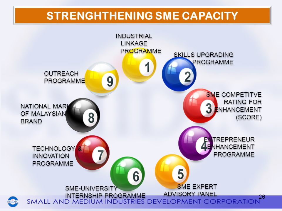 STRENGHTHENING SME CAPACITY