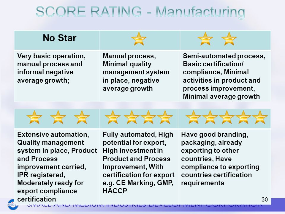 SCORE RATING - Manufacturing