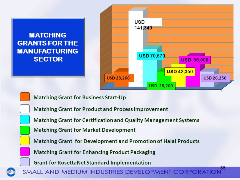 MATCHING GRANTS FOR THE MANUFACTURING SECTOR