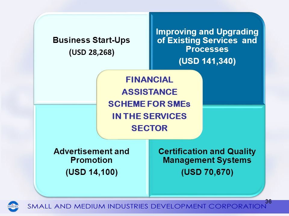 Improving and Upgrading of Existing Services and Processes