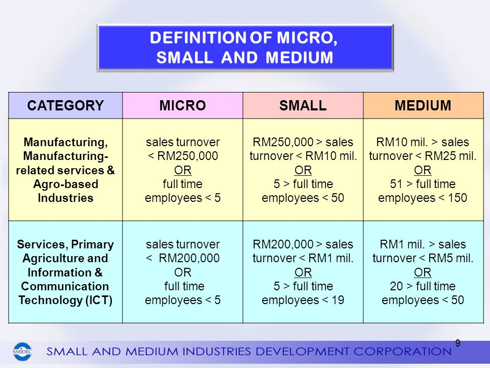 DEFINITION OF MICRO, SMALL AND MEDIUM