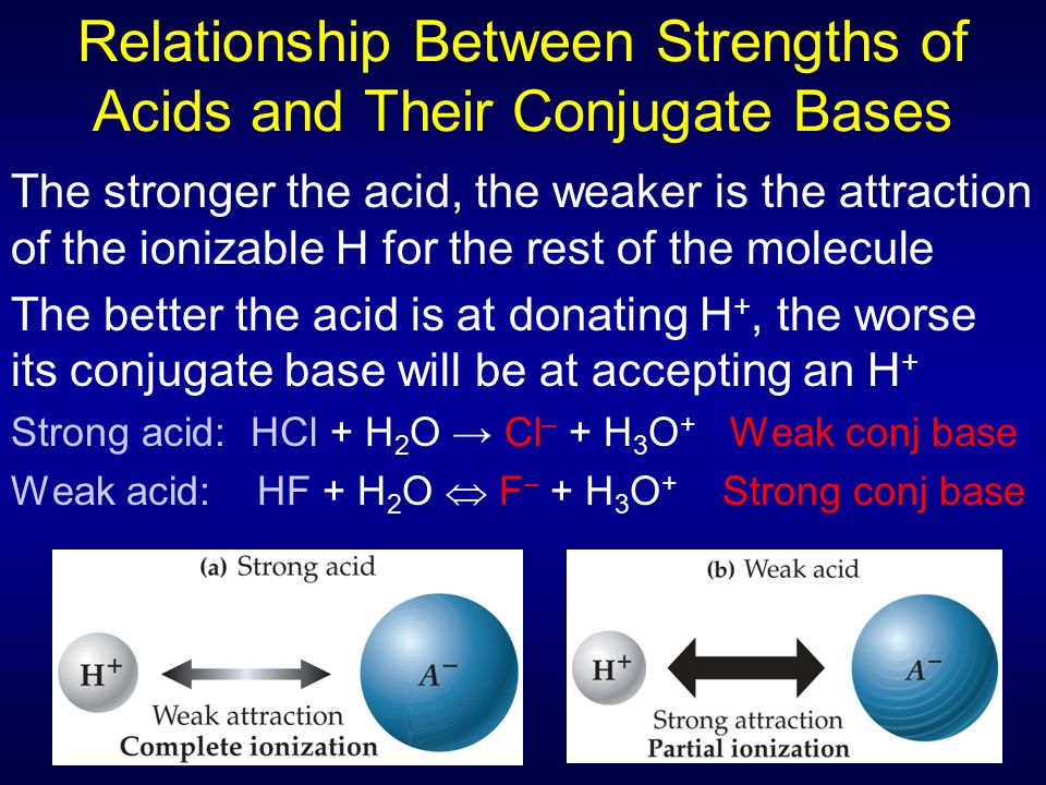 relationship between color and conjugation