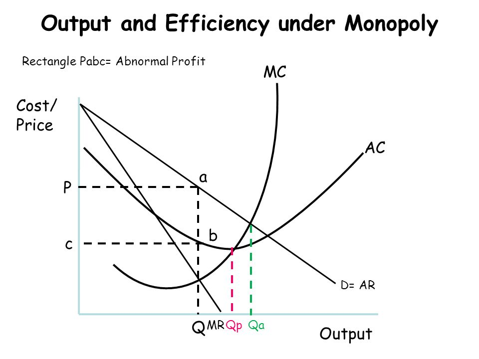 Quick quiz illustrate the movement from short run loss to long run output and efficiency under monopoly ccuart Image collections