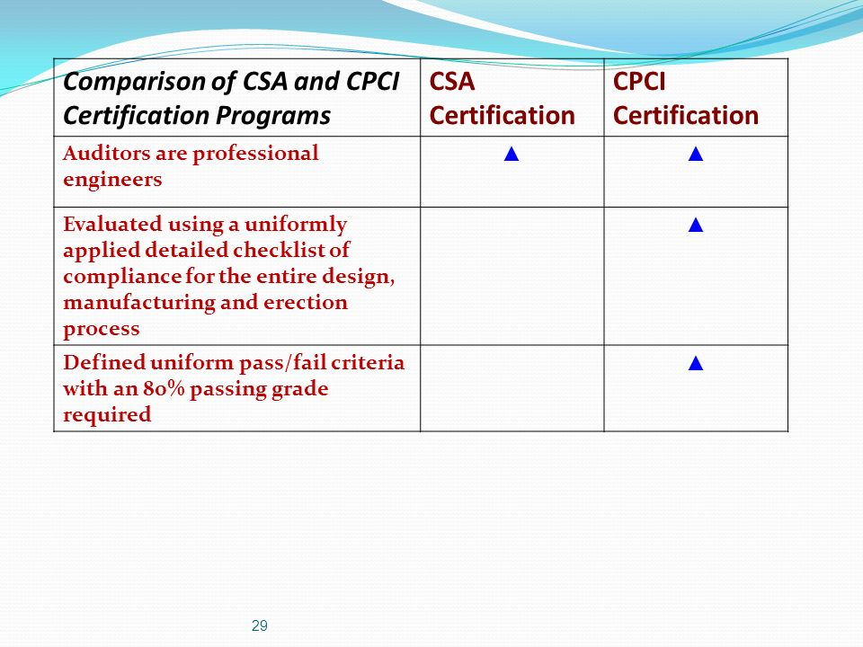 Comparison of CSA and CPCI Certification Programs CSA Certification