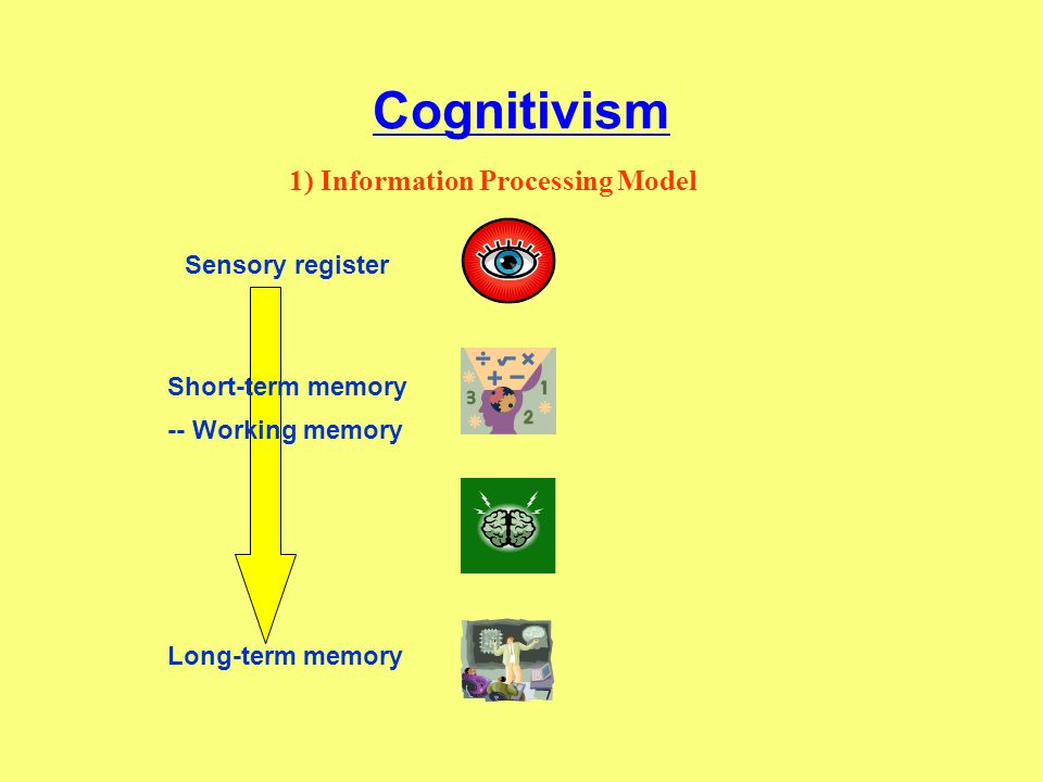Cognitivism 1) Information Processing Model Sensory register