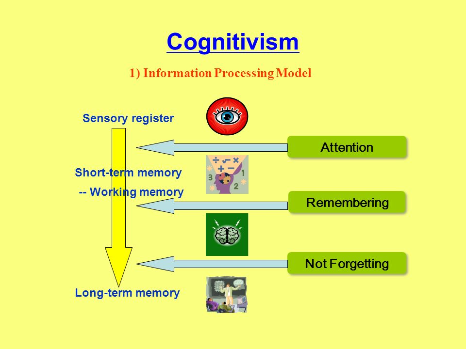 Cognitivism 1) Information Processing Model Attention Remembering
