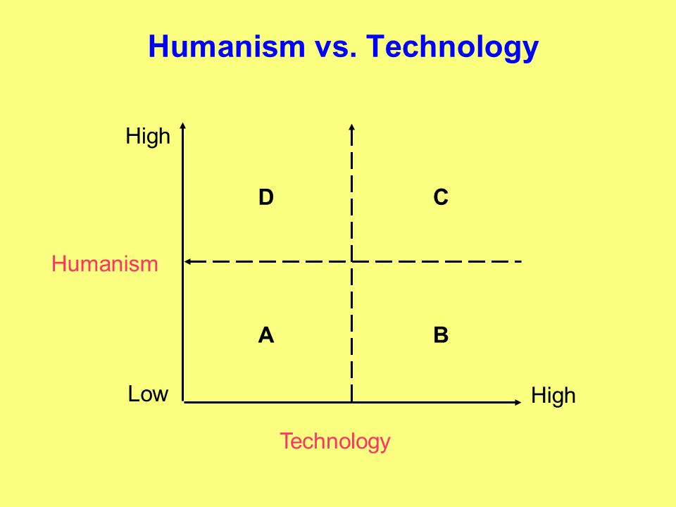Humanism vs. Technology