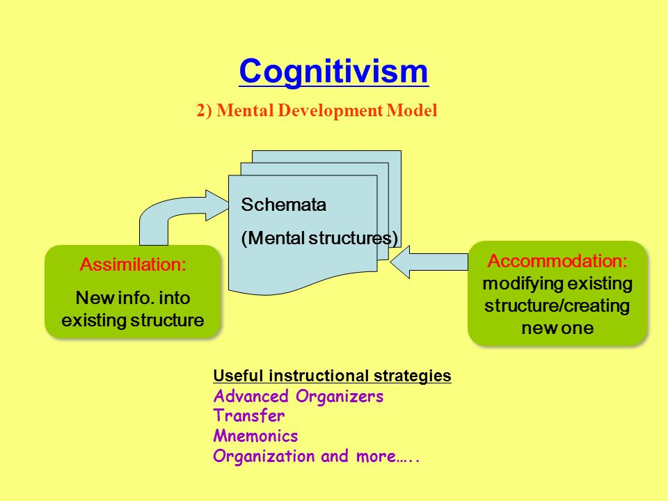 Cognitivism 2) Mental Development Model Schemata (Mental structures)