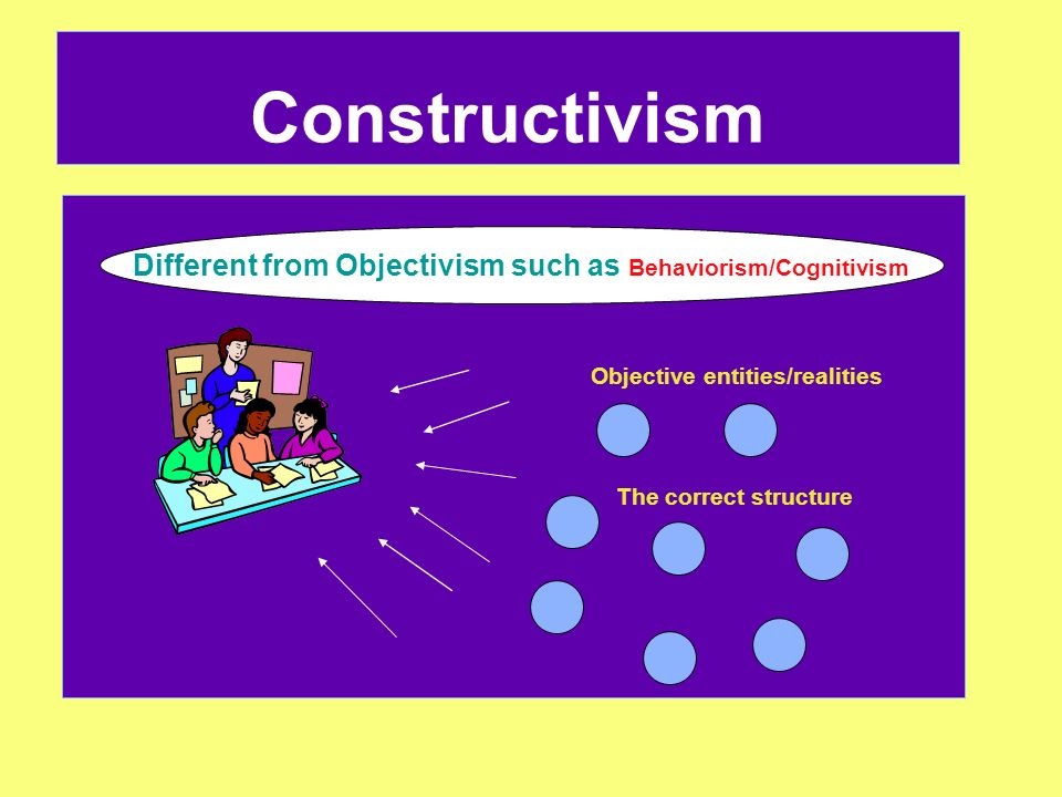 Constructivism Different from Objectivism such as Behaviorism/Cognitivism. Objective entities/realities.