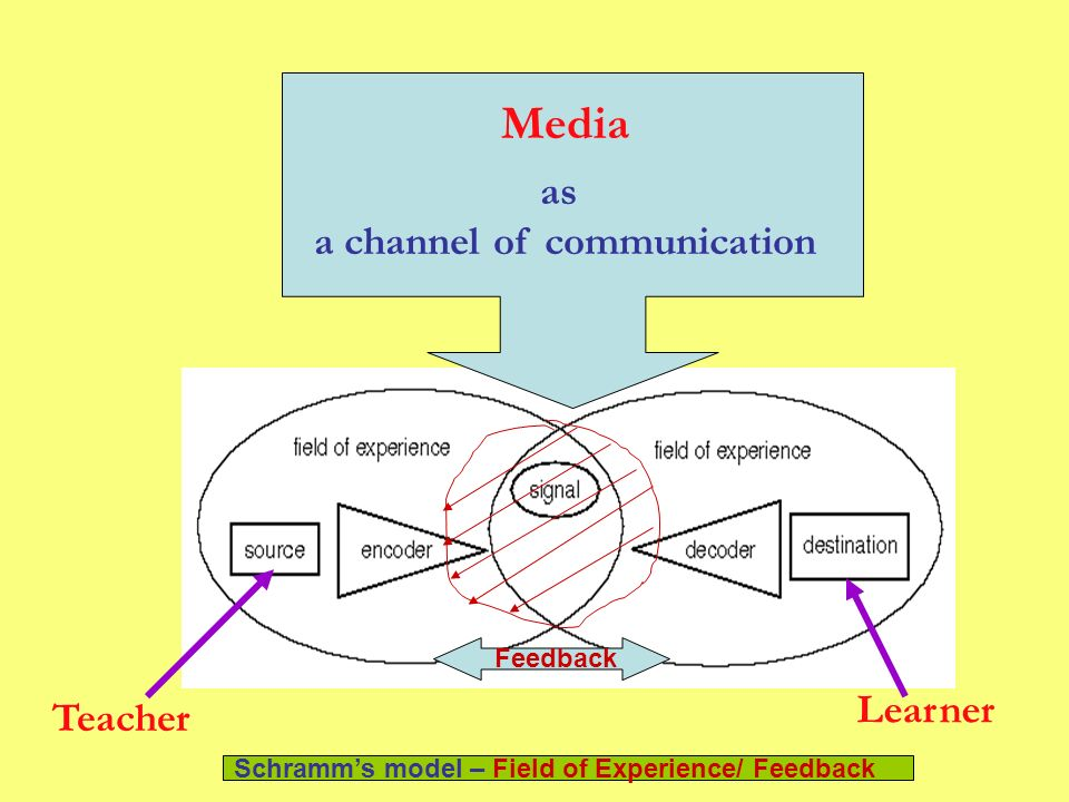 a channel of communication