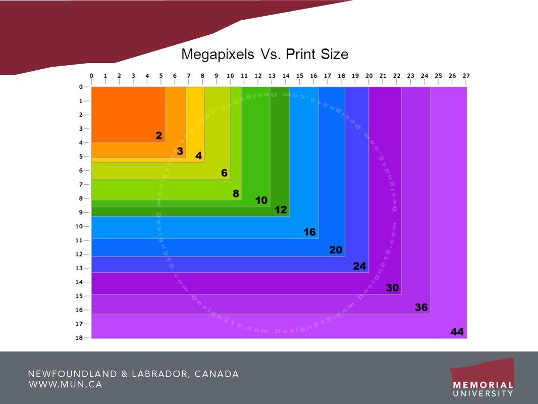 Megapixels Vs. Print Size