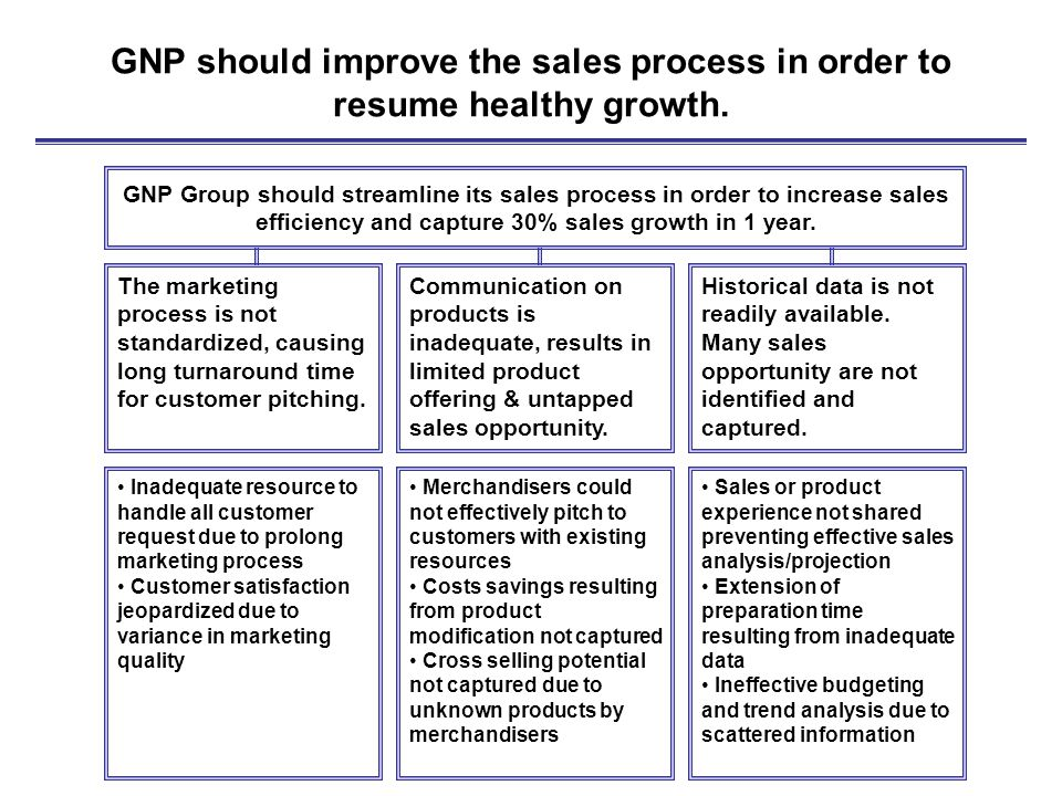 service process improvement improving the order Business process improvement of the  order-to-delivery cycle by  babette roberts  the cycle and sets the baseline for process improvement and standardisation  in summary, gza wants to improve customer service by improving the order-to-delivery cycle the.