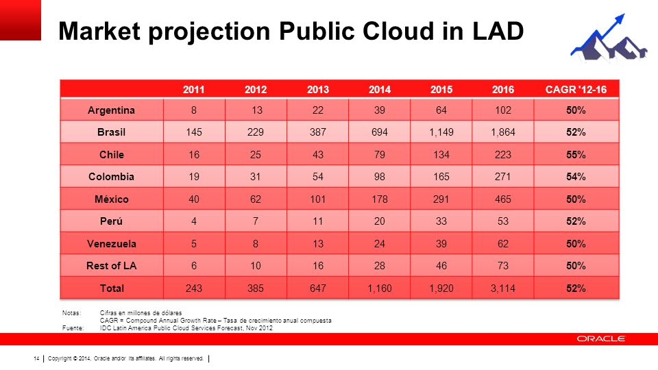 Latinfocus Consensus Forecast Colombia Soccer - image 6