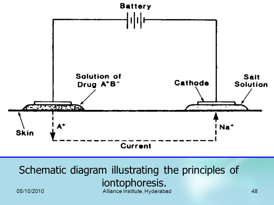 iontophoresis drug delivery system pdf