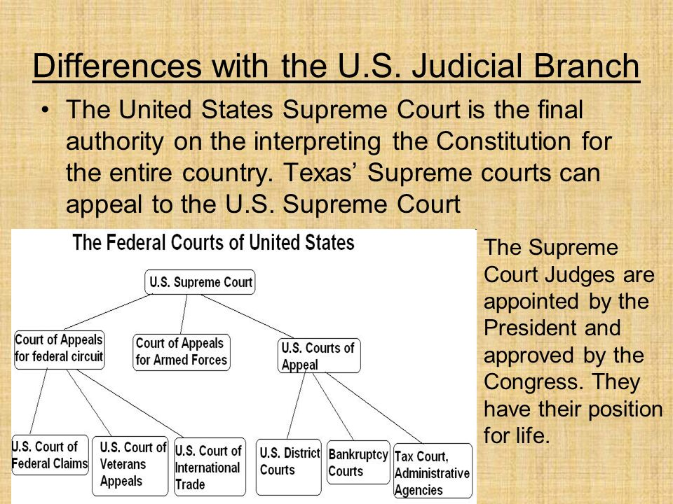 Article III – Judicial Branch