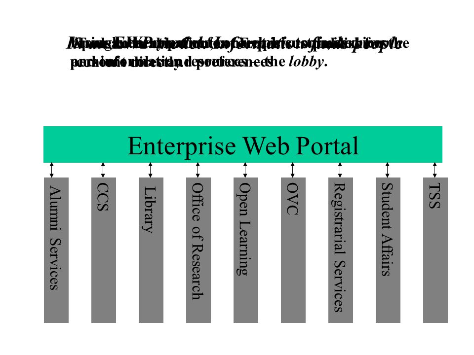 Enterprise Web Portal In an EWP model: Information finds people