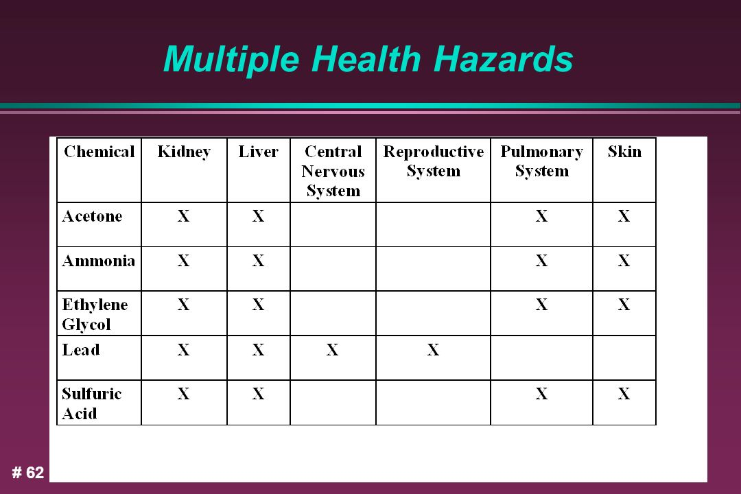 Multiple Health Hazards