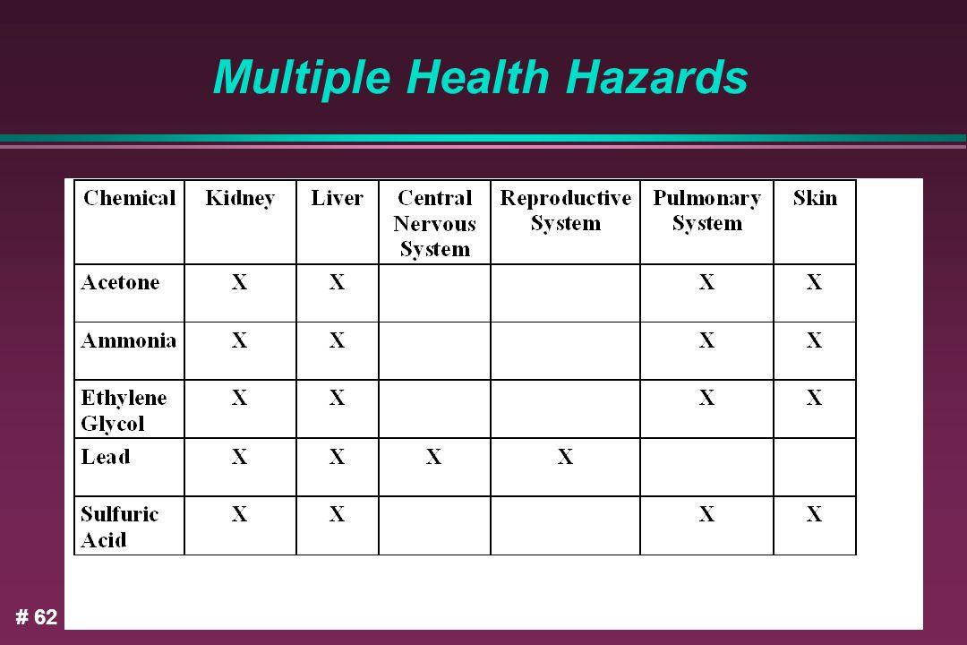 Multiple Health Hazards