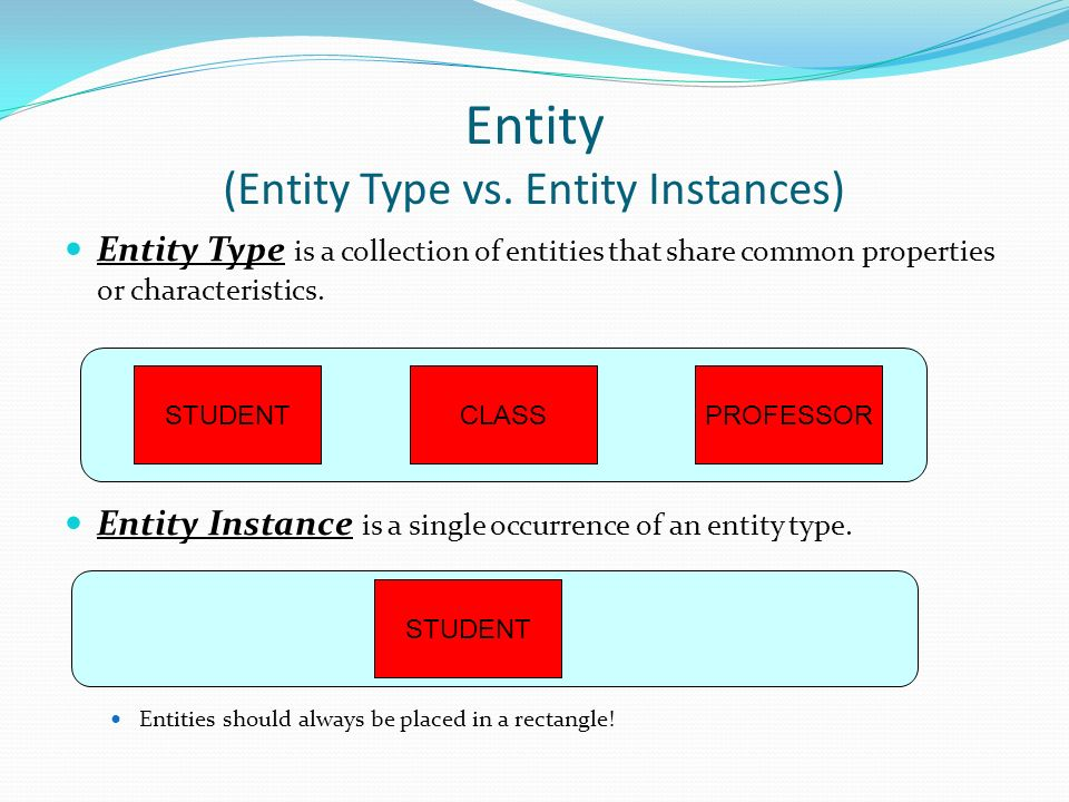difference between entity relationship and class diagram definition