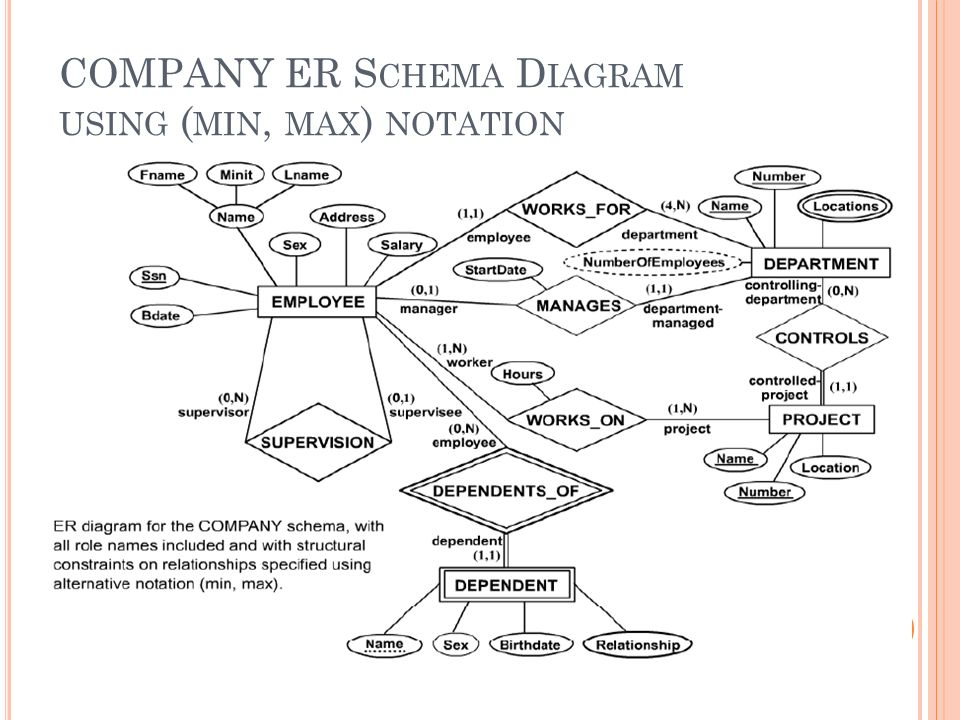 Chapter -3- Data Modeling Using the Entity- Relationship Model ...