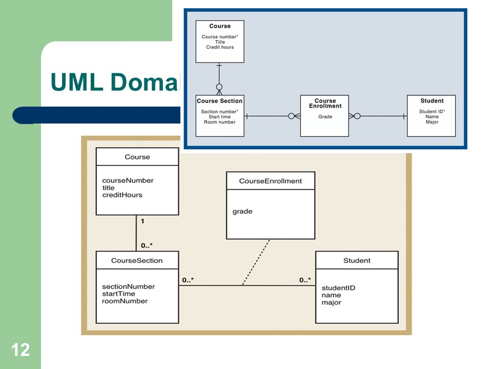 Systems analysis and design in a changing world tuesday feb ppt 12 uml domain class model ccuart