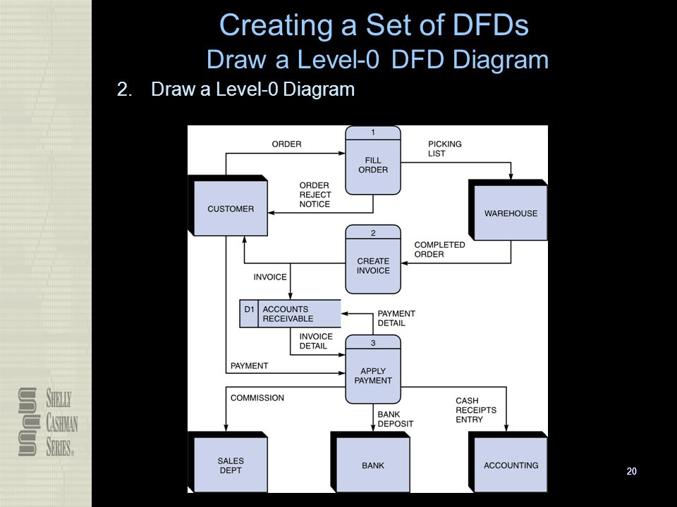 how to draw dfd level 0