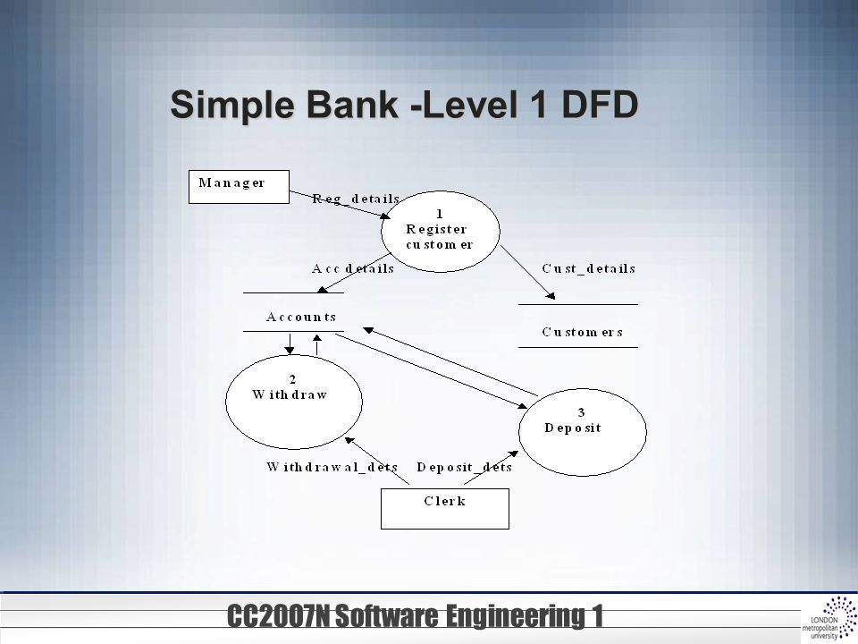 level 1 dfd In our course, we need to understand and be able to draw 2 types of data flow  diagrams, they are context level dfd's and level 1 dfd's.