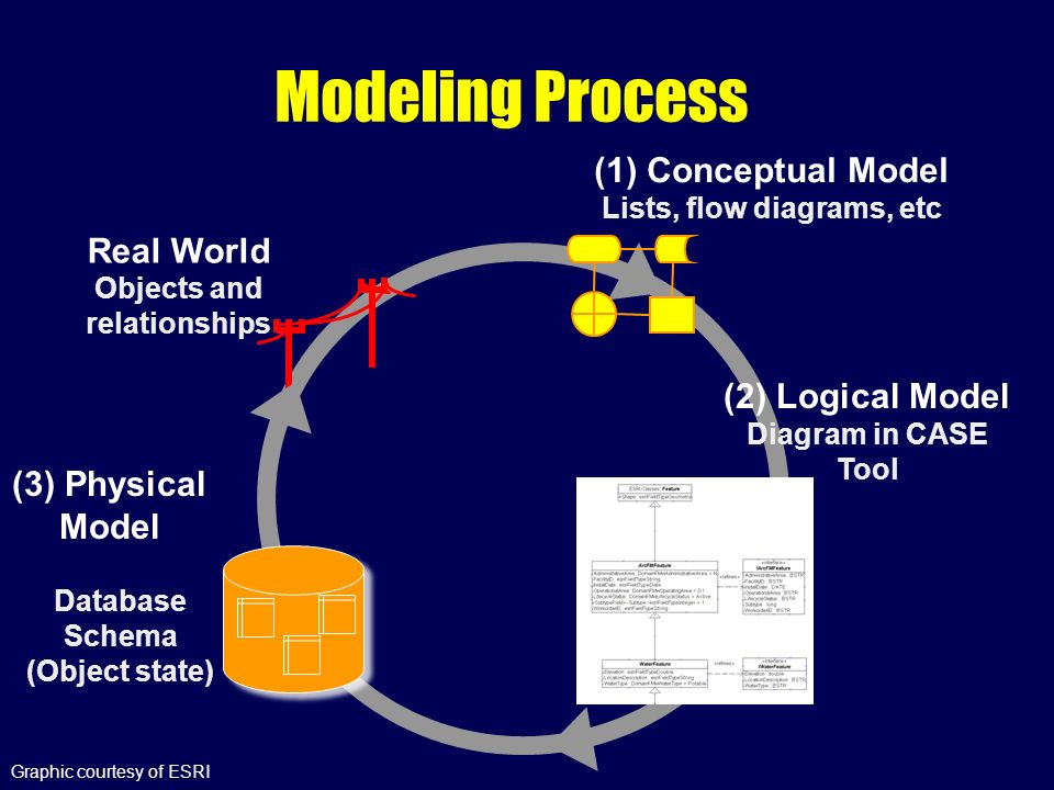 models and structures of arcgis uml and data modeling