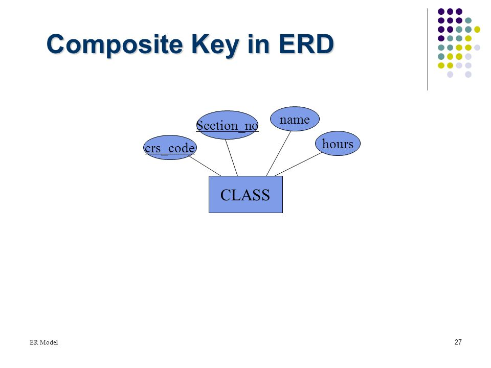 Entity relationship model ppt video online download 27 composite key in erd name sectionno hours crscode class er model ccuart Images