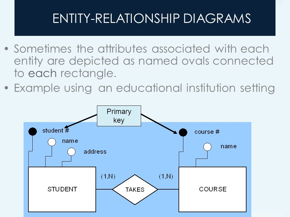 entity relationship model attributes of an outstanding