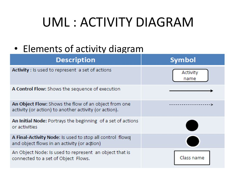 Activity diagram ppt video online download 4 uml activity diagram elements of activity diagram ccuart Image collections
