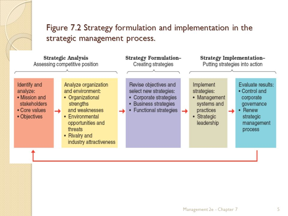 the strategic management process for change