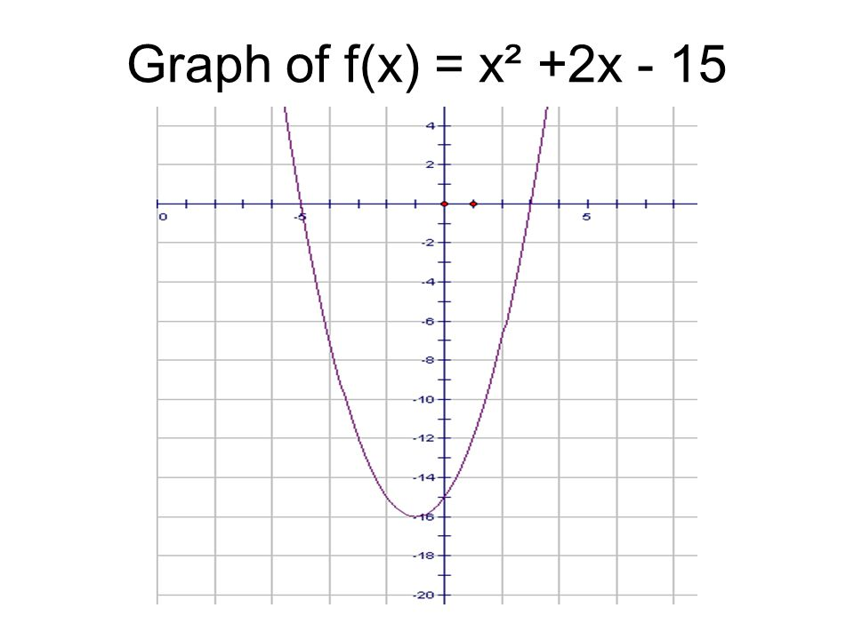 how to solve x intercepts for trig graphs