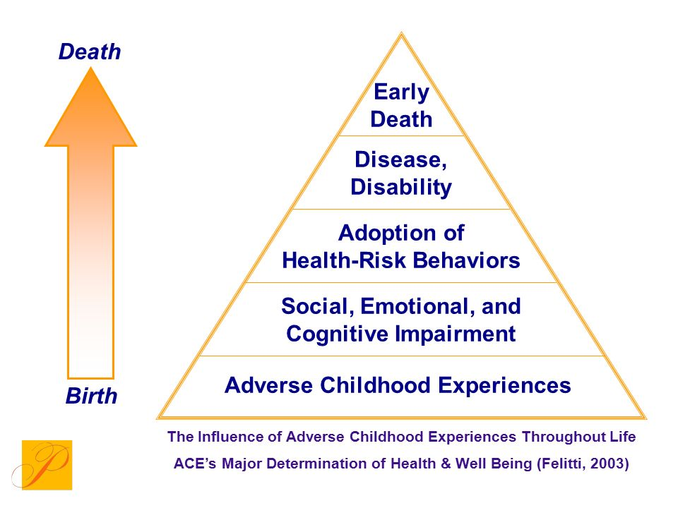 Adoption of Health-Risk Behaviors