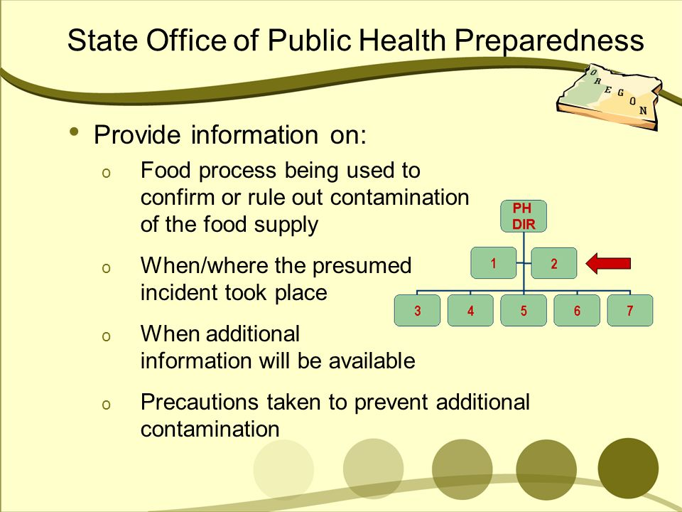 State Office of Public Health Preparedness