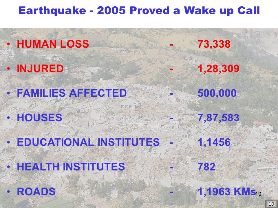 Earthquake - 2005 Proved a Wake up Call