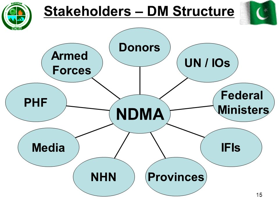Stakeholders – DM Structure