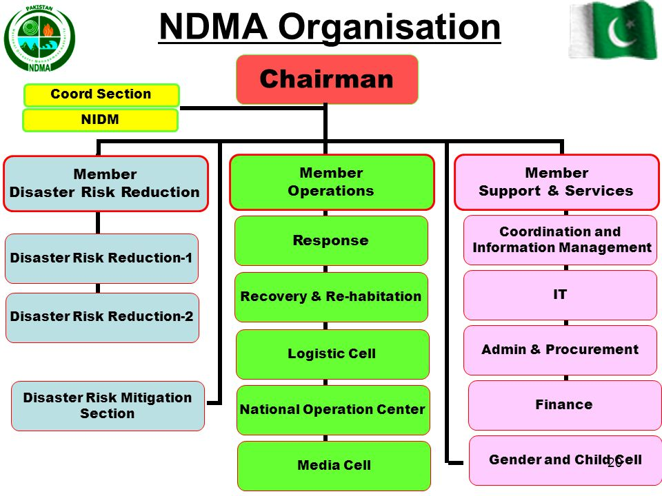 NDMA Organisation Chairman Member Disaster Risk Reduction