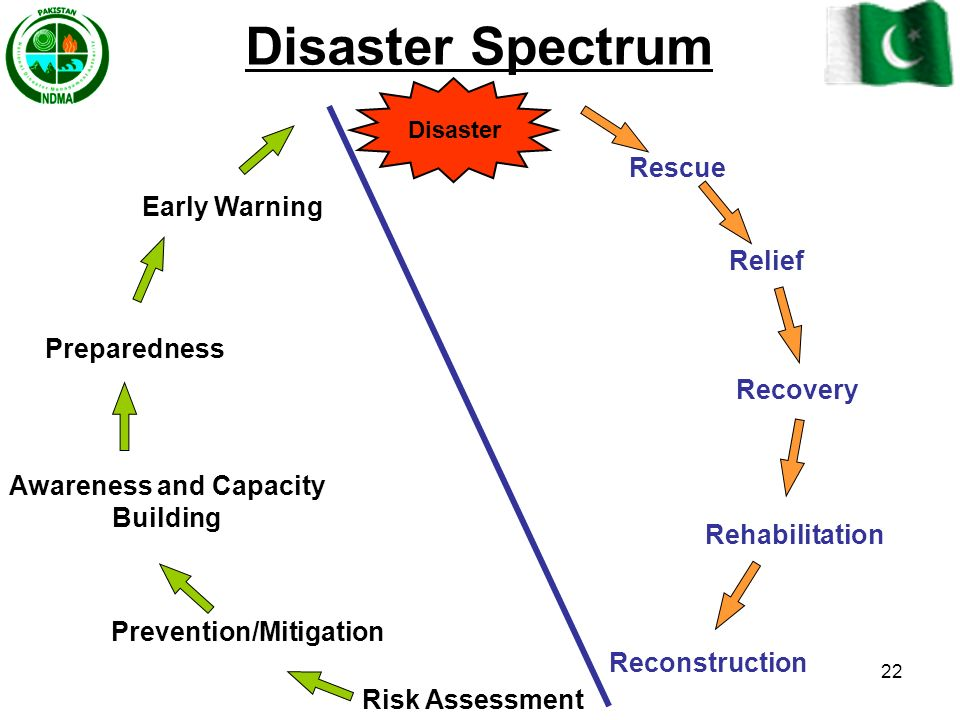 Prevention/Mitigation Awareness and Capacity