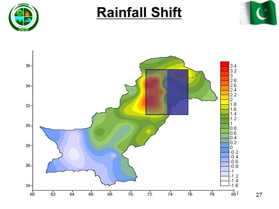 Rainfall Shift
