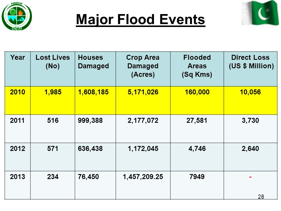 Major Flood Events Year Lost Lives (No) Houses Damaged