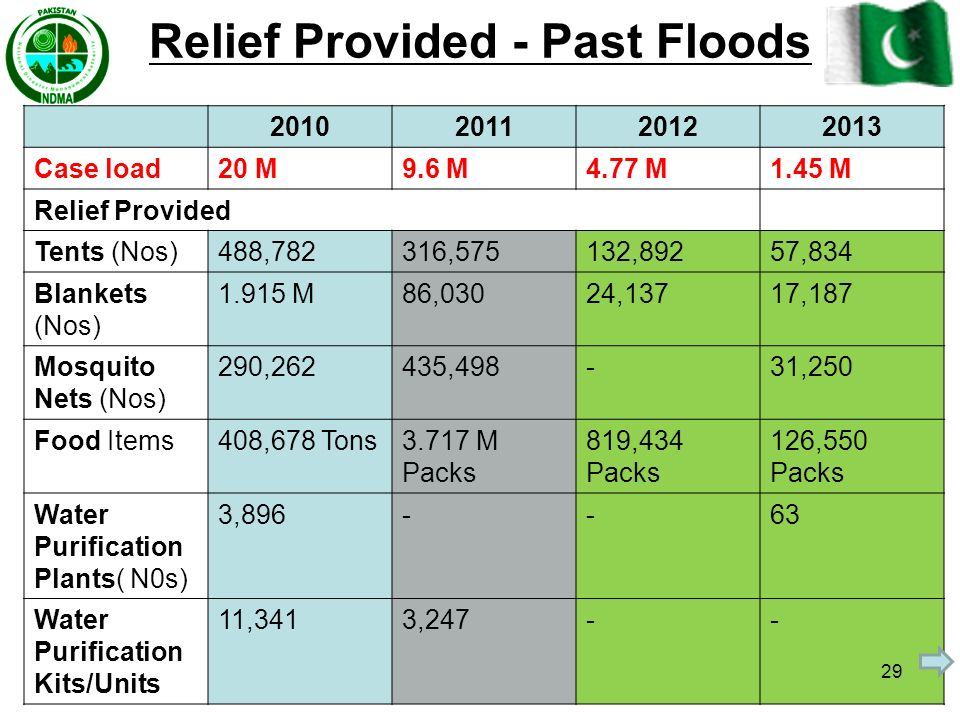 Relief Provided - Past Floods