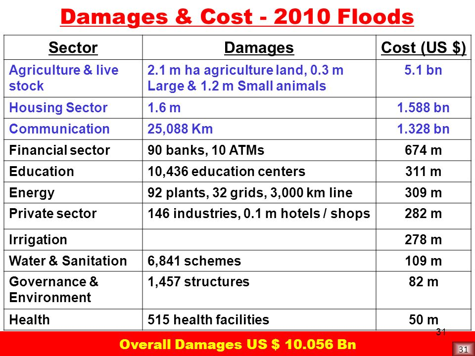 Damages & Cost - 2010 Floods Sector Damages Cost (US $)
