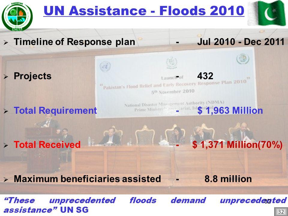 UN Assistance - Floods 2010 Timeline of Response plan - Jul 2010 - Dec 2011. Projects - 432.